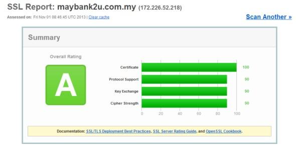 Maybank2U SSL Labs Test - 1 Nov 2013