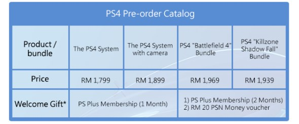 Pre-Order Reward for PlayStation 4 in Malaysia