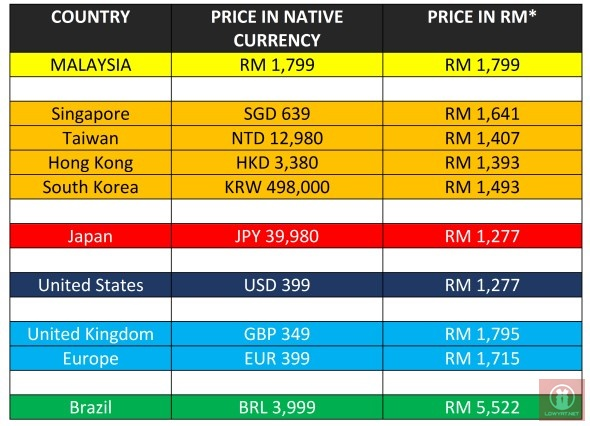 PlayStation 4 Price Comparison: Malaysia VS The World