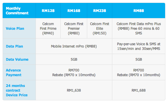 Celcom HTC One Max Plans 1