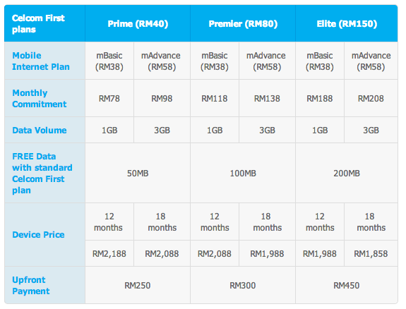Celcom HTC One Max Plans 2