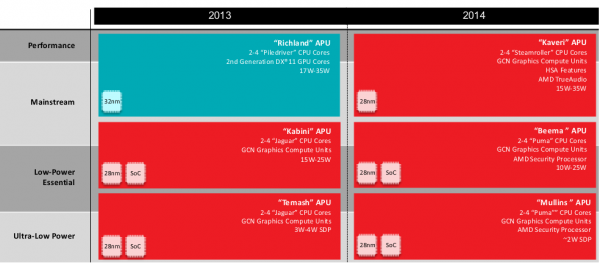 amd_2013_mobility_roadmap-100068083-orig