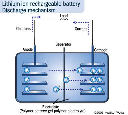 lithium-ion-battery-6