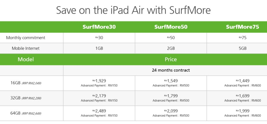 Maxis iPad Air SurfMore Plan