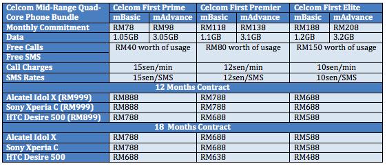 Celcom quad-core Promo