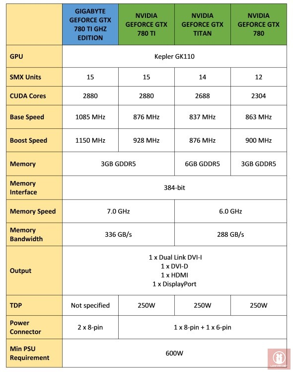 GIGABYTE GTX 780 TI GHz Edition Specs