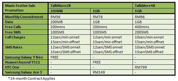 Maxis Festive Sale Table 2