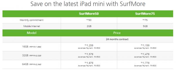 Maxis iPad Mini RD Plans