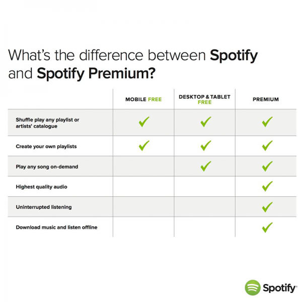 Spotify Free for Mobile - Difference between Free and Premium