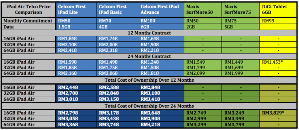 iPad Air Telco Price Comparison Table Final