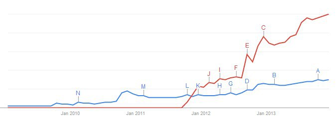 windows-phone-vs-lumia-trends-2