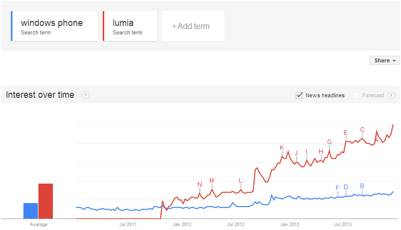 windows-phone-vs-lumia-trends