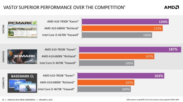 AMD Kaveri APU vs AMD Richland APU vs Intel Haswell SoC