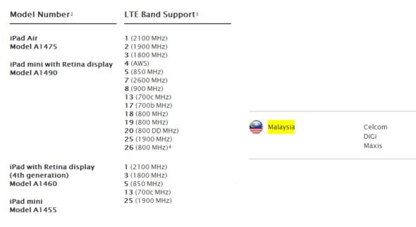 DiGi LTE for Apple iPad