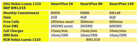 DiGi Lumia 1320