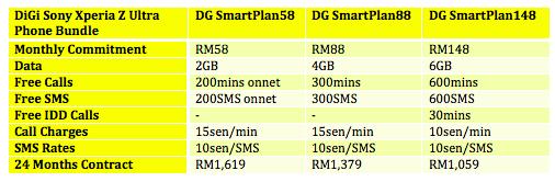 DiGi Sony Xperia Z Ultra Plans