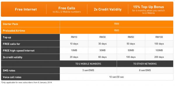 New U Prepaid Plan with Free Internet
