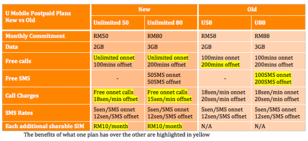 U Mobile Postpaid New vs Old