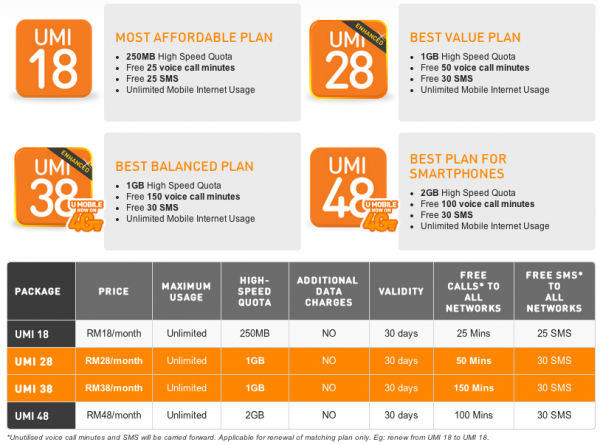 U Mobile UMI Plans