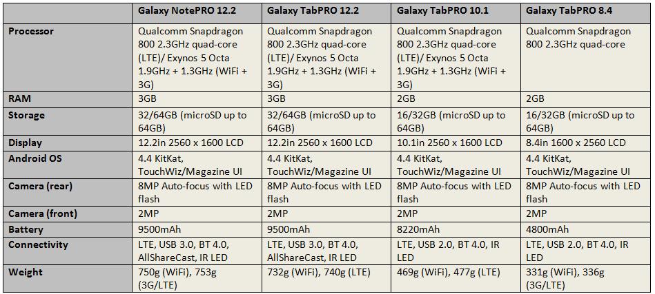 samsung-tabpro-notepro-specs-comparison