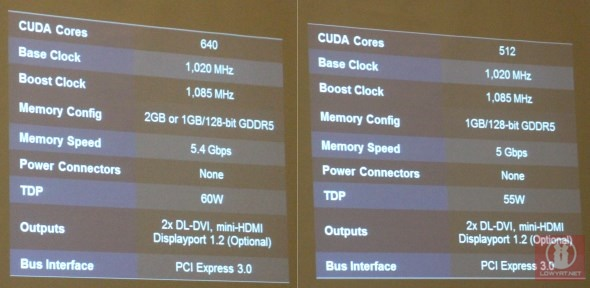 NVIDIA GeForce GTX 750 Ti and GTX 750 Specifications