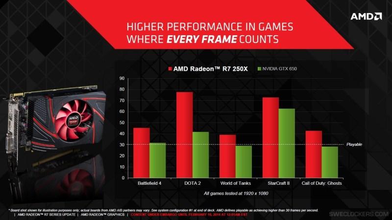 AMD Radeon R7 250X internal test results