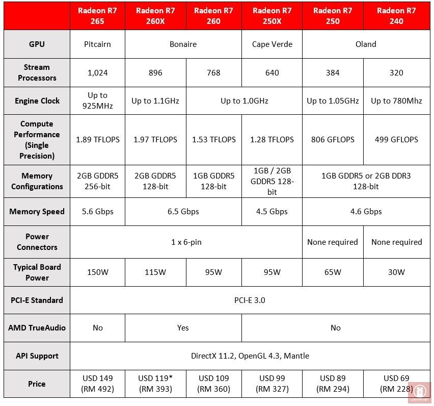 AMD Radeon R7 Series, Feb 2014