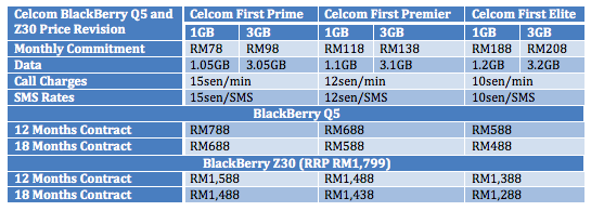 Celcom BB Q5 and Z30 Price Table