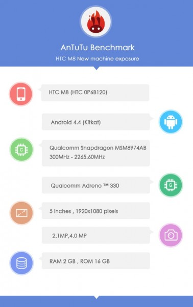 HTC M8 Specs Leak