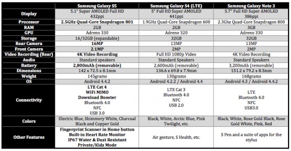 Samsung Galaxy S5 vs S4 vs Note 3