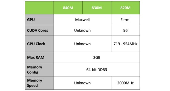 NVIDIA GeForce 800M Series