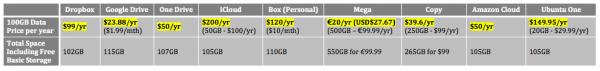 Cloud Storage Price Comparison Final