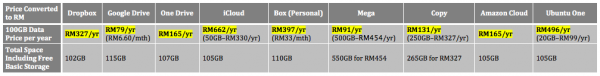 Cloud Storage Price RM