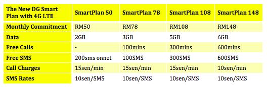 DiGi SmartPlan with LTE