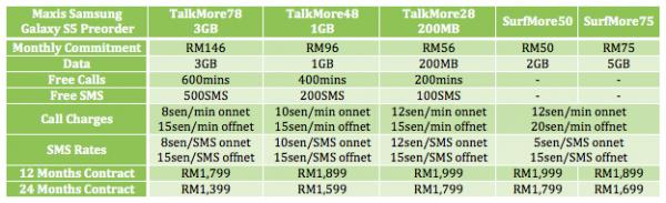 Maxis Galaxy S5 Preorder Bundle
