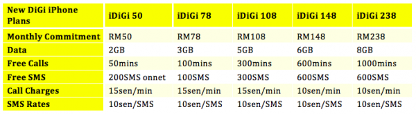 New DiGi iPhone Plans