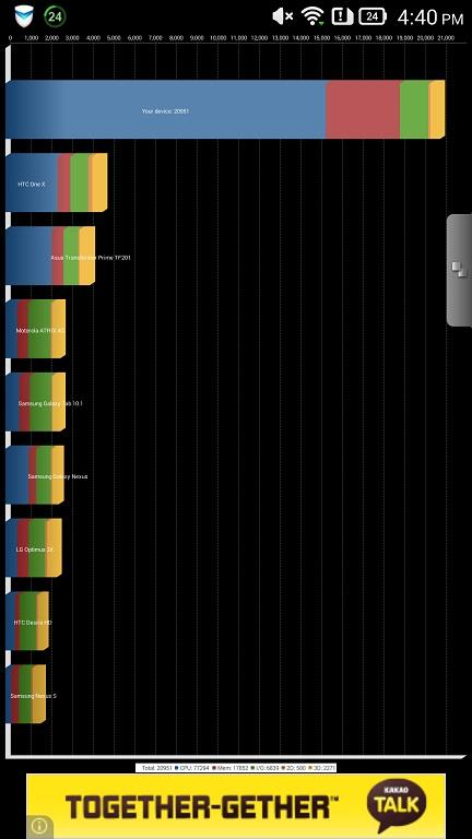 lenovo-vibe-z-benchmark-quadrant