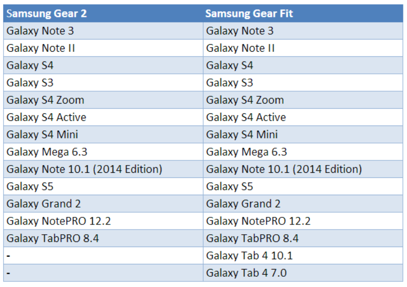 Here Are the Samsung Galaxy Devices Compatible with the ...