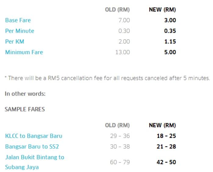 uber-kl-price-cut
