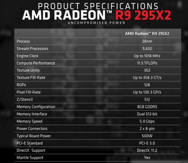 AMD Radeon R9 295X2 Specifciations