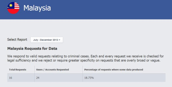 Facebook Global Government Requests  Report For Malaysia