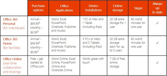 Features Comparison Between Microsoft Office 365 Home, Office 365 Personal, and Office Online