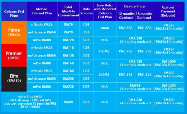 Celcom Samsung Galaxy S5 Plans