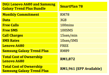 DiGi Lenovo A680 and Samsung Galaxy Trend Plus Bundle