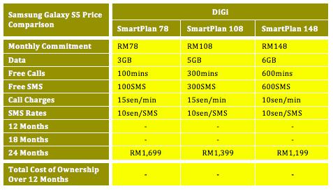 DiGi Samsung Galaxy S5