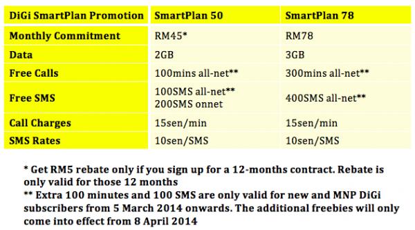 DiGi SmartPlan RM45 and Extra 100 mins and sms