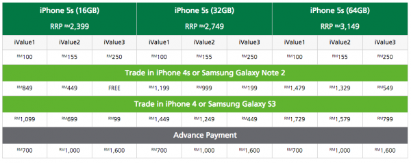 Maxis iPhone 5S Trade In Price