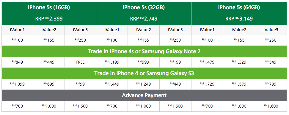 iphone 5s trade in value maxis opens trade in program trade in your phone and 17511