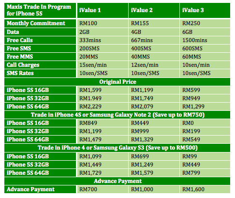 Maxis iPhone 5S Trade in Price Comparison