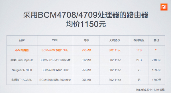 Mi Router Price Comparison